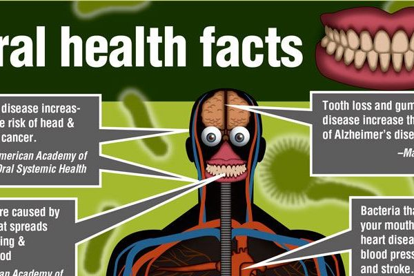 gum-disease-and-cancer